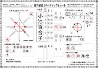 小池百合子氏姓名解読リーディング1
