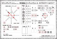 小池百合子氏姓名解読リーディング2