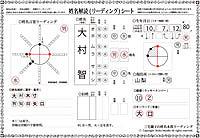 「大村智」姓名解読リーディングシート1