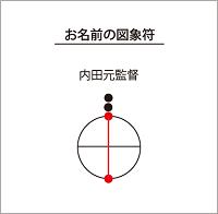 内田元監督の「図象符」