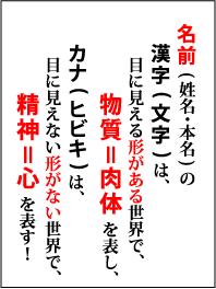 名前の漢字とカナ