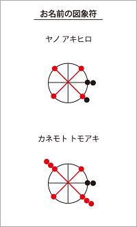 矢野新監督と金本前監督