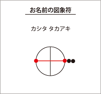梶田隆章の図象符