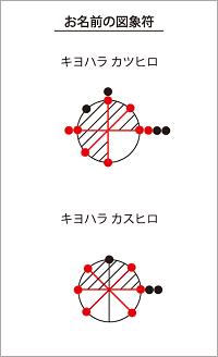 清原和博の図象符