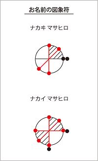 中居正弘の図象符