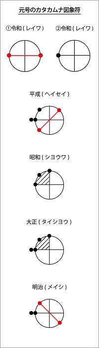 元号の図象符